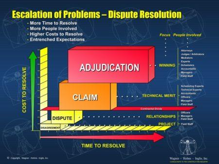 Dispute Resolution - Escalation of Problems